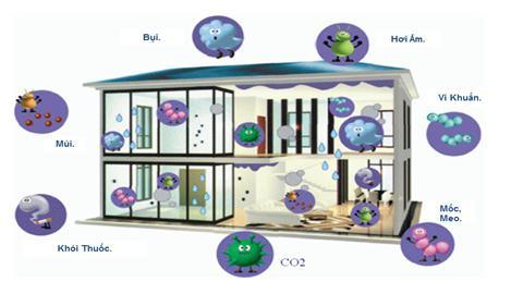 điều hòa daikin cải thiện chất lượng không khí